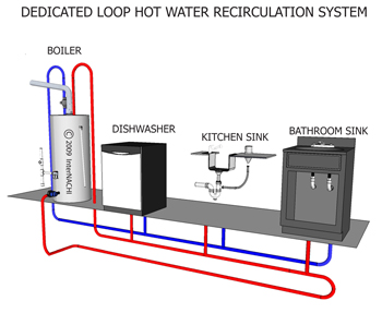 Domestic Hot Water Recirculation System