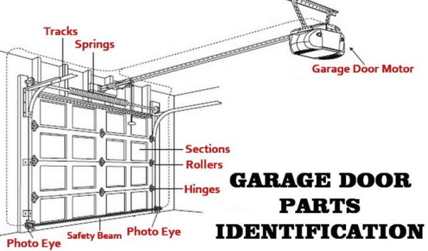 Source: GarageDoorParts.com