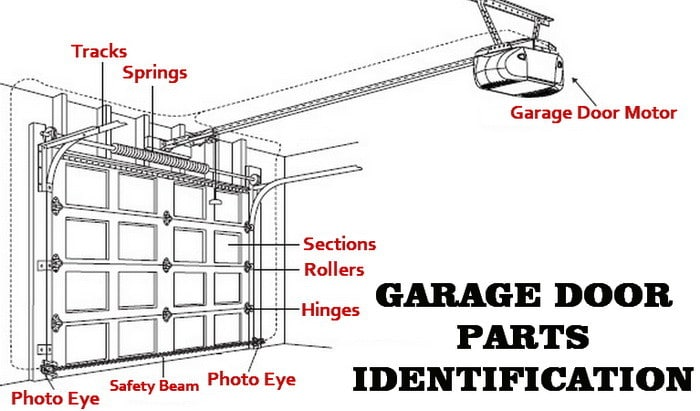Garage Door Maintenance A Concord Carpenter